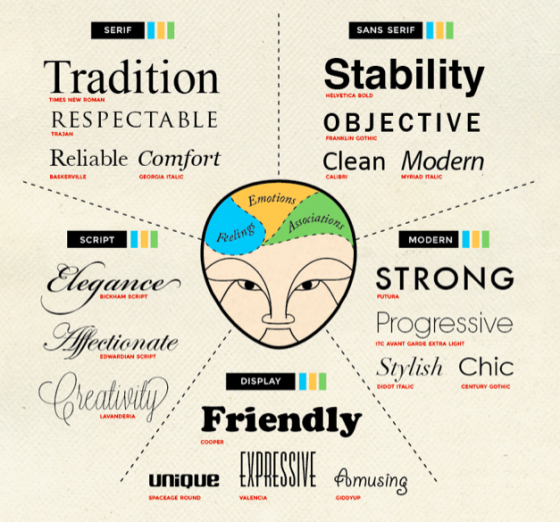 {Psychology behind different font types}|ABC's of Typography