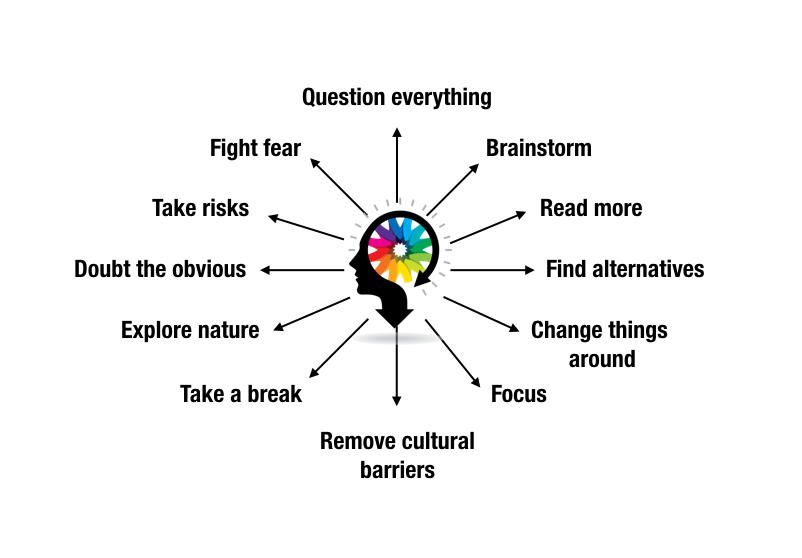 {A mind-map showing tips to trigger creativity}|Re-discovering Creative Thinking