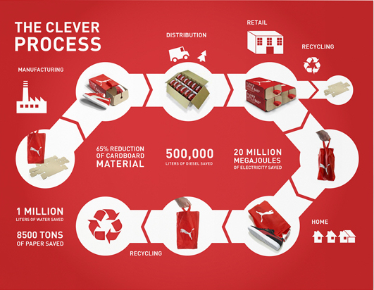 Life-cycle of Clever Little Bag by Puma {Packaging Sustainable Design}