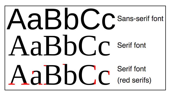 Serif and Sans-serif Fonts|Magazine Design